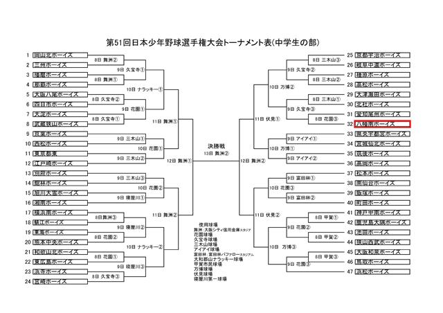 第51回 日本少年野球選手権大会